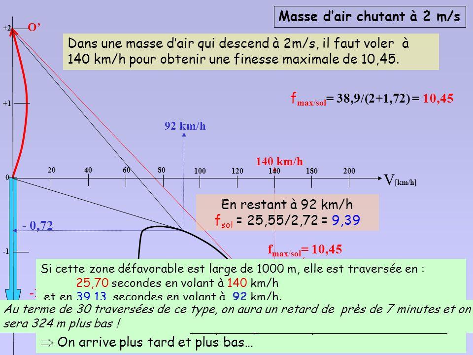 V[km/h] Masse d'air chutant à 2 m/s
